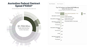 top-10-australian-federal-contracts-fy2014